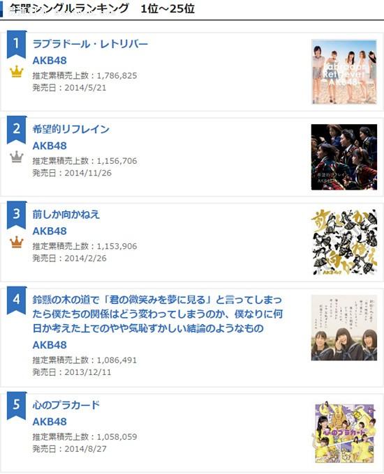 2019歌曲点击量排行榜_全球华人歌曲排行榜第38期出炉,第二名是张杰,第